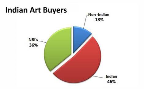 art_buyers